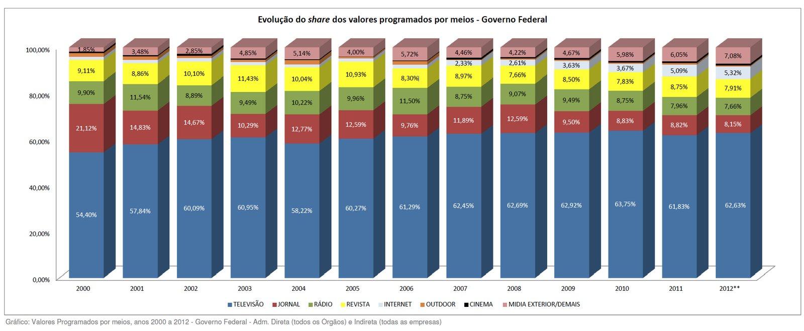 Publicicade-estatal-evolucao-por-meio-2000-2012